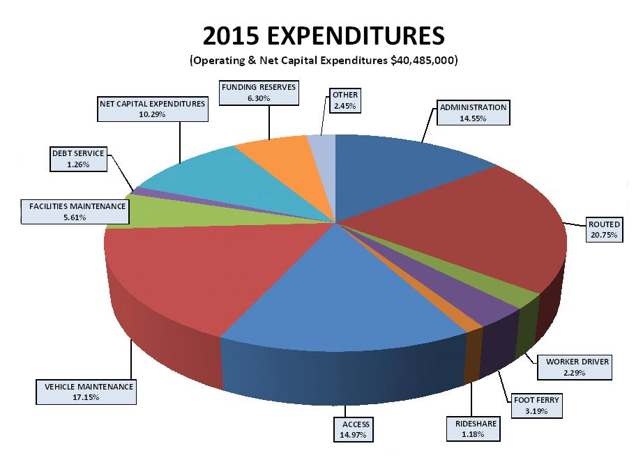 A simple pie chart showing Kitsap Transit's expenditures.
